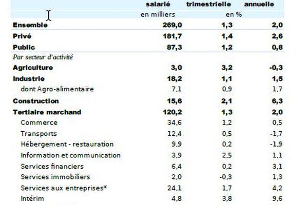 Insee et emploi en 2020