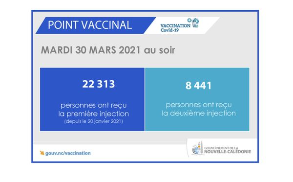 Point vaccinal 31 mars 2021