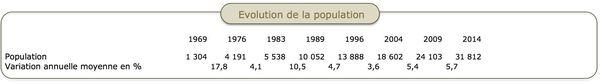 Evolution de la population à Dumbéa, Isee