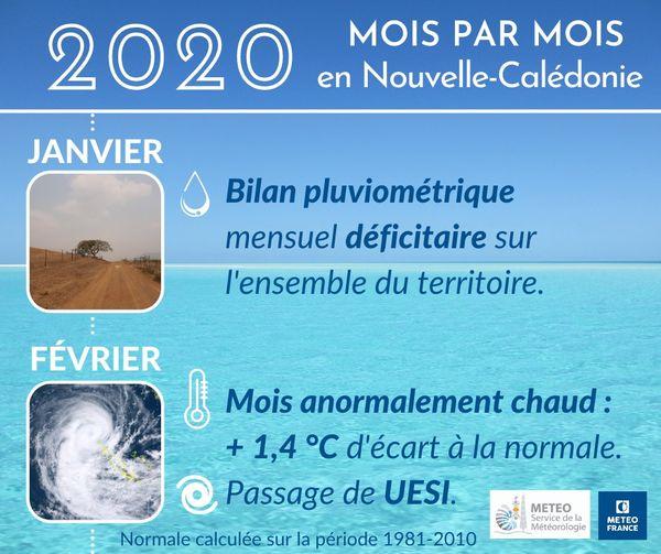 2020, météo janvier et février