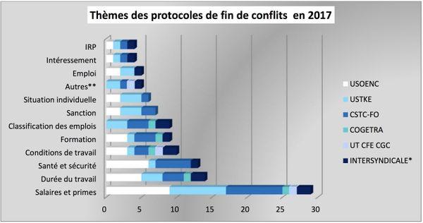 Bilan 2017 des relations sociales dans les entreprises privées, thème des conflits