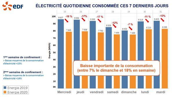 Infographie - EDF