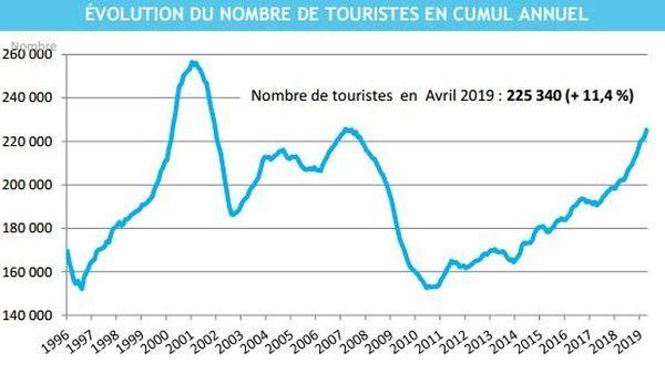 Evolution du nombre de touristes depuis 1996