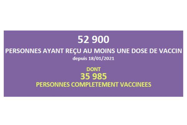 Chiffres vaccinés
