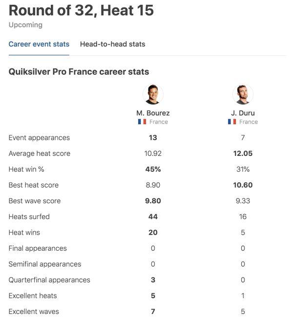 Duru vs Bourez - Quiksilver Pro 2019