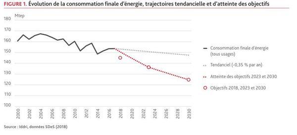Evolution de la consommation d'énergie en France par rapport aux objectifs - IDDRI