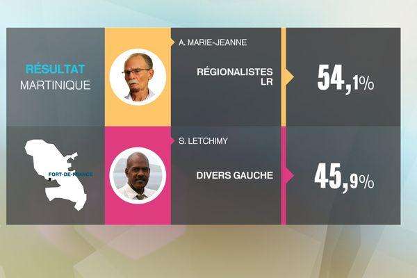 Resultat régionales Martinique