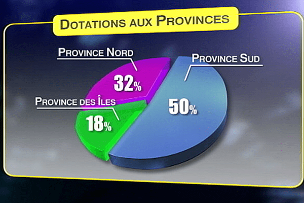 financement province NC
