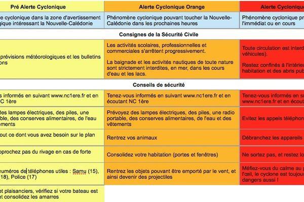 alertes cyclones 3