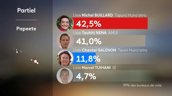 Les résultats partiels de la commune de Papeete