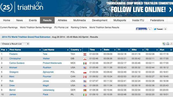 Résultats Triathlon