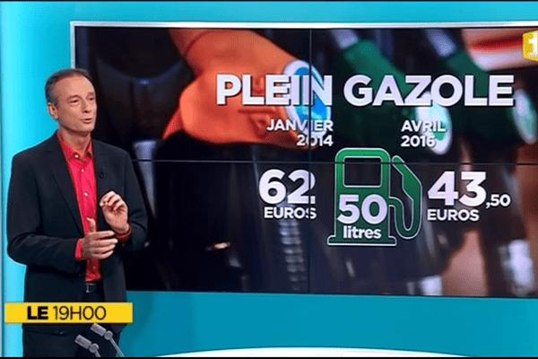 Le+ du 19h : La courbe des prix des carburants