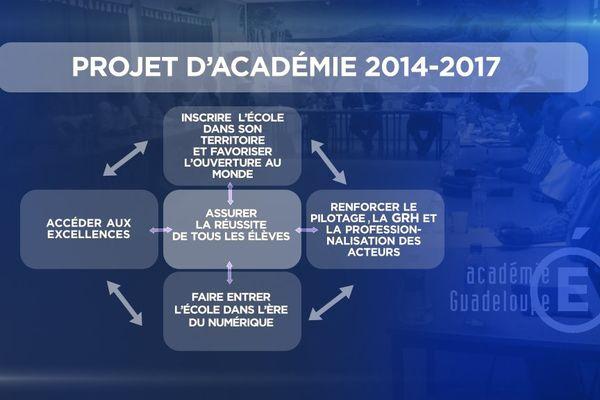 Tableu Projet académique 2014 -2017