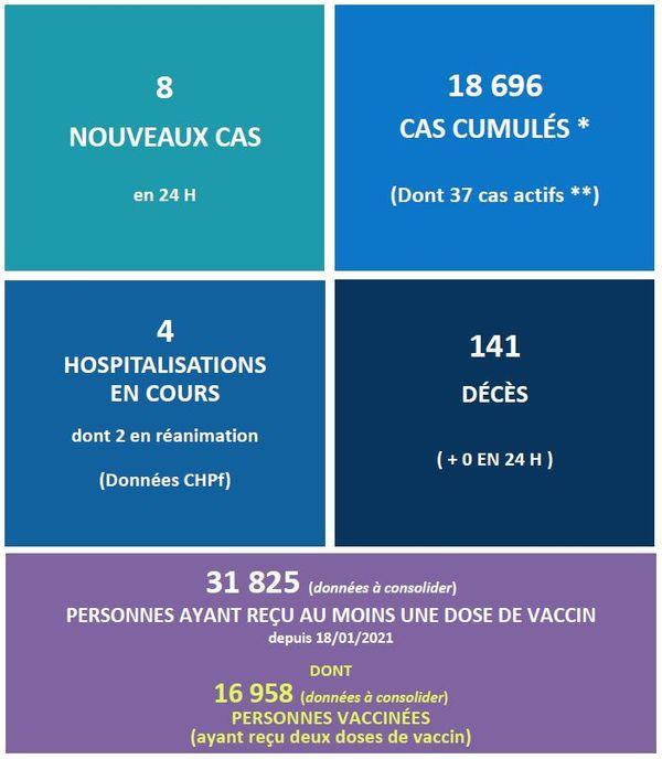 Covid-19 : près de 17 000 personnes vaccinées