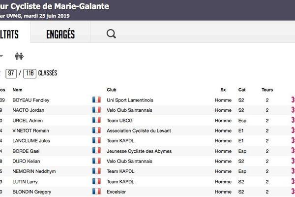 Classement de la deuxième étape du Tour Cycliste de Marie-Galante