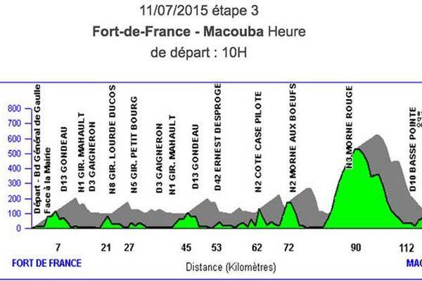 Tour cycliste Etape 3