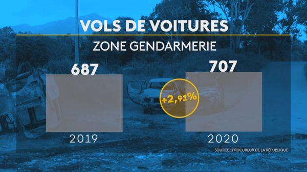 Infographie vols de voiture 2020, zone gendarmerie