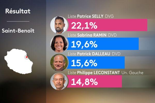 Résultats 1er tour municipales 2020 - SAINT-BENOIT