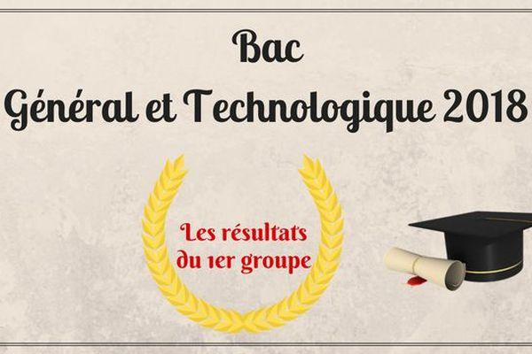 Les résultats du Baccalauréat Général et Technologique 2018