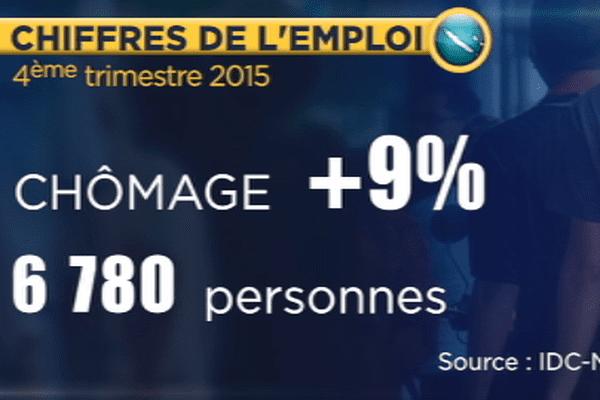 Hausse du chômage au 4ème trimestre 2015