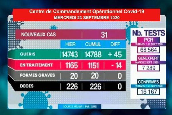 Tableau du bilan covid-19 Madagascar  23 septembre 2020