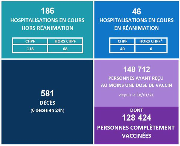 6 deaths in 24 hours, hospitalizations down
