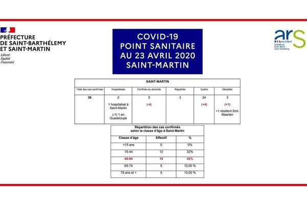 point situation st martin 23 avril