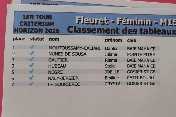 Fleuret Féminin M15