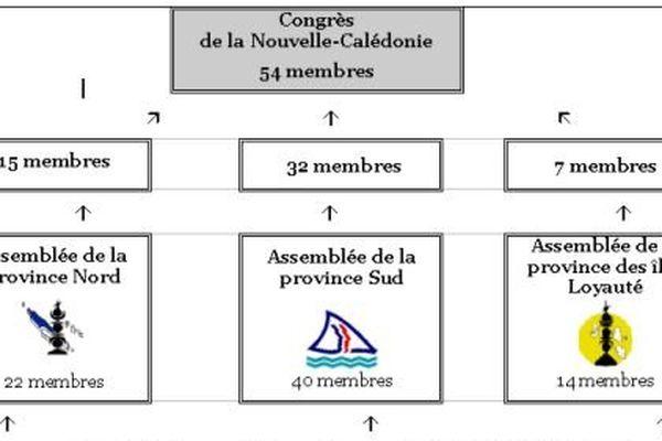 composition du congrès nc