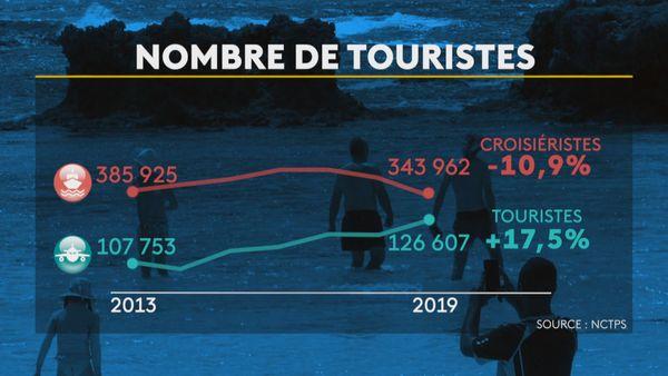 chiffres tourisme 2019