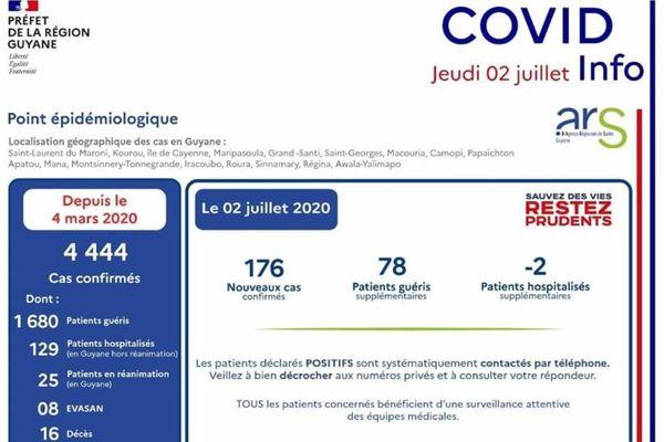 Ccvid-Info02.07.2020