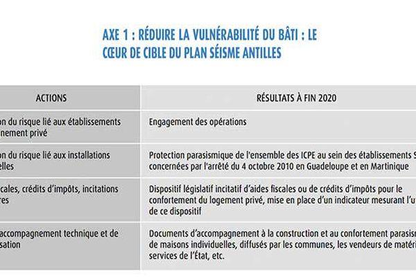 Plan Séisme Antilles : Bati