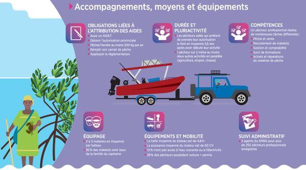 Infographie de l'accompagnement et des moyens des pêcheurs