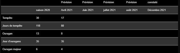 Premières prévisions cycloniques 2021 (avril)