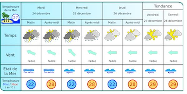 prévisions météo france 24 décembre