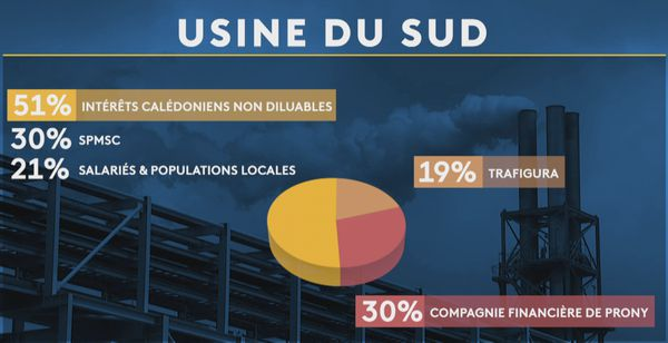 Signature d'un accord politique sur l'usine du Sud : répartition du capital de Prony Resources