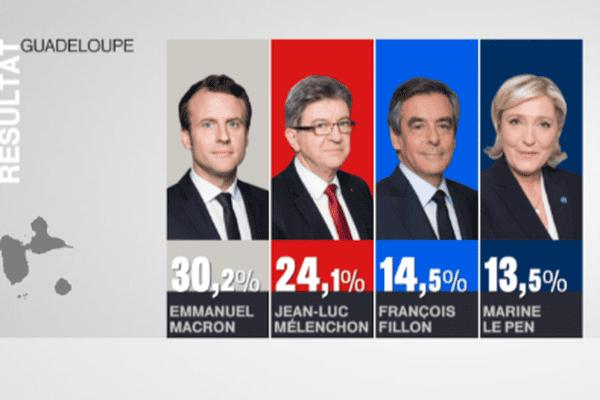 Résultats 1er tour présidentielle Guadeloupe
