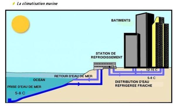 La climatisation marine