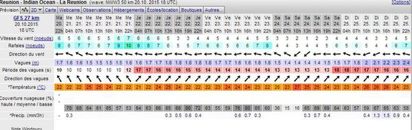Windguru prévision Réunion