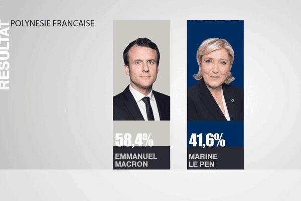 resultat polynésie présidentielle
