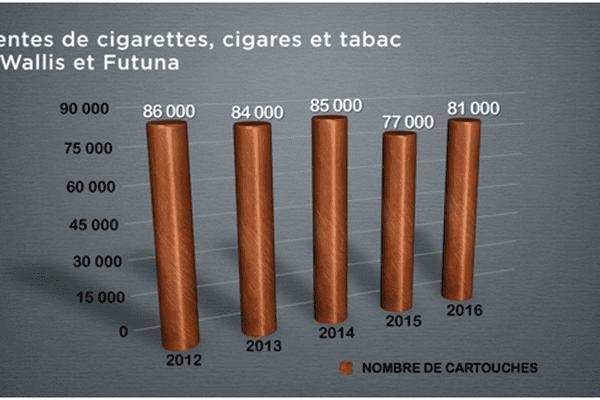 consommations cigarettes Wallis graphique