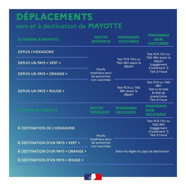 Nouvelles modalités de déplacement - Mayotte