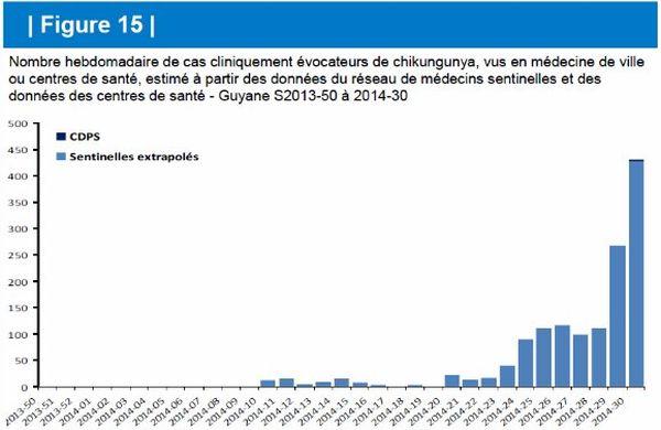 Evolution chikungunya Guyane 31.07
