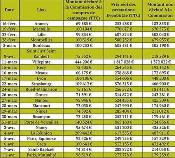 Comptes de campagne Sarkozy