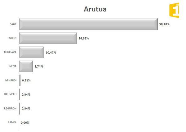 Législatives 2017 1er tour : résultats Arutua