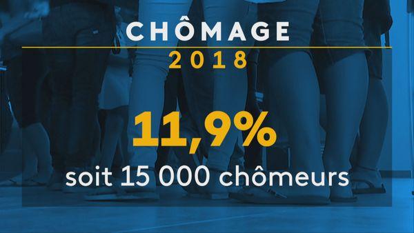 Chiffre Chômage 2018
