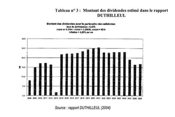 SPMSC, le montant des dividendes qui était estimé par le rapport Dutillheul.