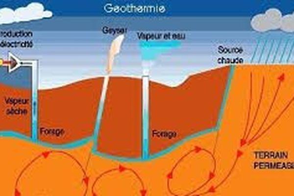 coupe géothermique