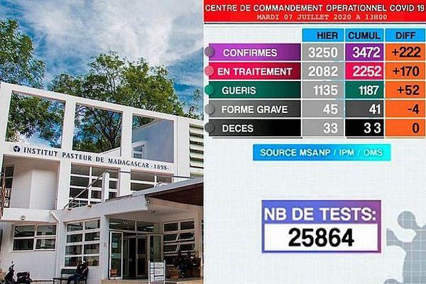 Tableau covid 19 7 juillet 2020 Madagascar