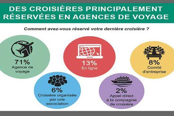 Croisières : agences